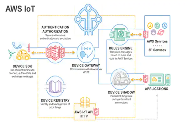 RT @digikey: IoT Security Fundamentals—Part 5: Connecting Securely to IoT Cloud Services https://t.co/uNJlT9kDnA  #iot #security #cloud https://t.co/0dr9fDktCt