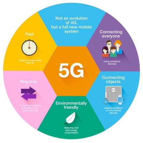Just as 2G and 3G popularized widespread smartphone use for consumers, #5G stands to encourage cities, hospitals, and industrial leaders to push the boundaries with new #IoT applications. 5 Questions for the 5G Internet of Things: https://t.co/EoveB4pkdi #smartcities #bigdata https://t.co/uDeRA2p5Q1