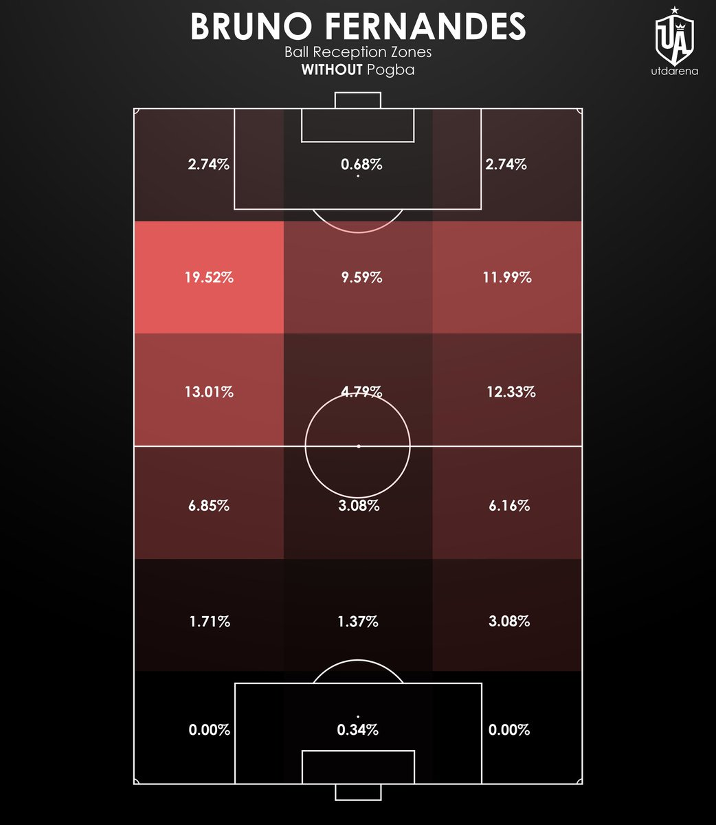 Where is Fernandes receiving the ball when Pogba is off or on the pitch?  When Pogba is on the pitch, Fernandes has received the ball higher up. This is due to three reasons: he trusts Pogba to progress; Pogba finds him in between the lines; and we have more territory. https://t.co/ZxCDhXA7wr