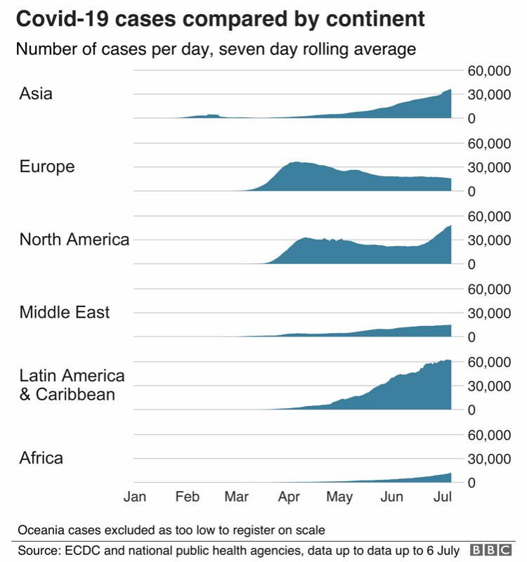 Whilst #COVID19 restrictions are being eased across #Europe, the pandemic is raging all around the world as shown in these regional charts from @BBCNews :pic.twitter.com/Ik1xTVgUGW