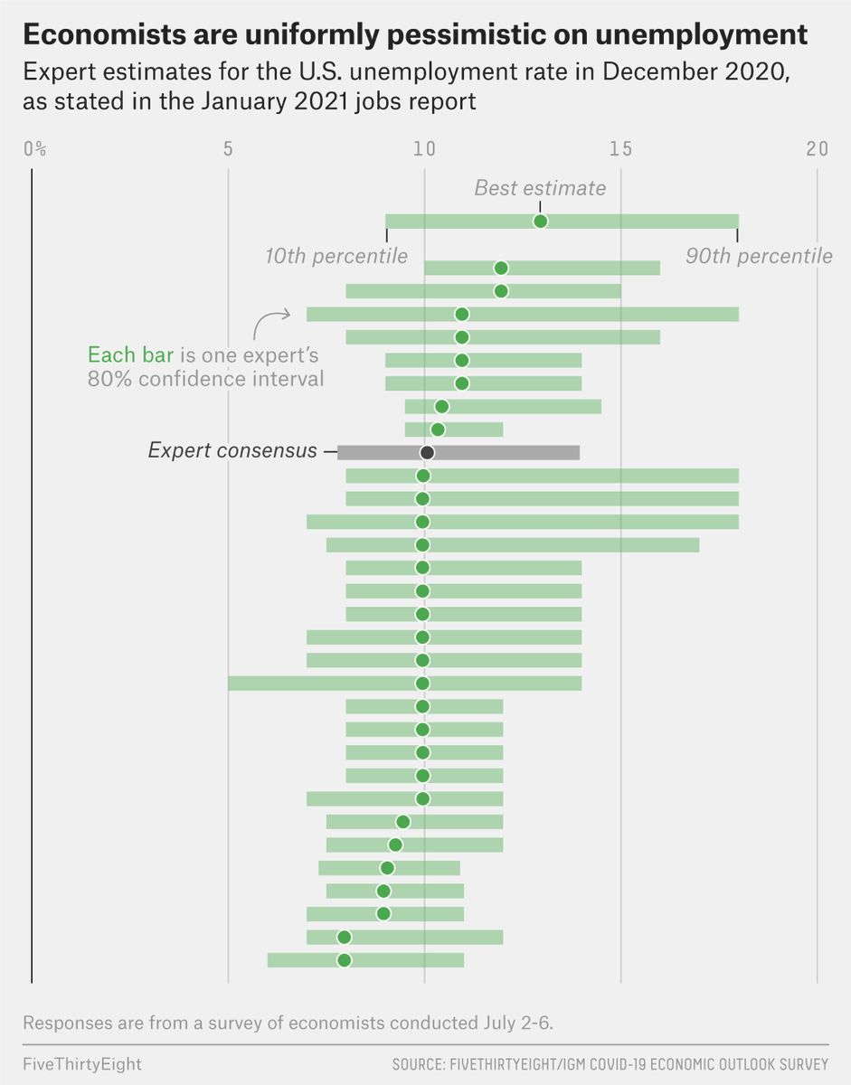 The economists in our survey weren't especially optimistic about the trajectory of the unemployment rate over the course of 2020. https://t.co/ZyTVCJXtGk https://t.co/aeQVYD49wI