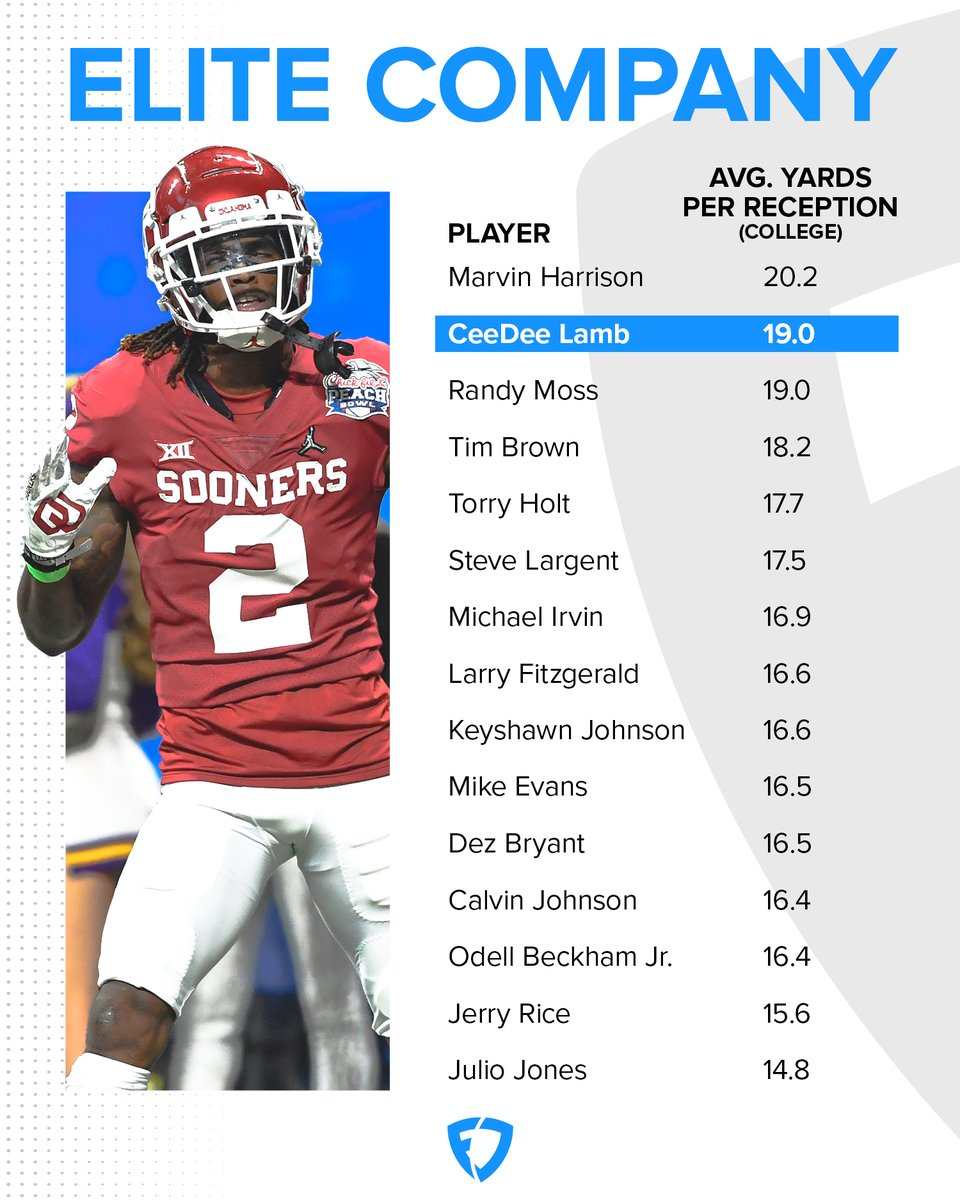 CeeDee Lamb's numbers at Oklahoma were right up there with the best WRs in college football history 🤯  @numberFire goes deep on @_CeeDeeThree, including his fantasy & prop bet projections for the 2020 season: https://t.co/1cqW3TeDEn https://t.co/AXkrBHS9UU