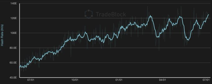Chart of Bitcoin's hash rate over time from TradeBlock (@Tradeblock on Twitter)