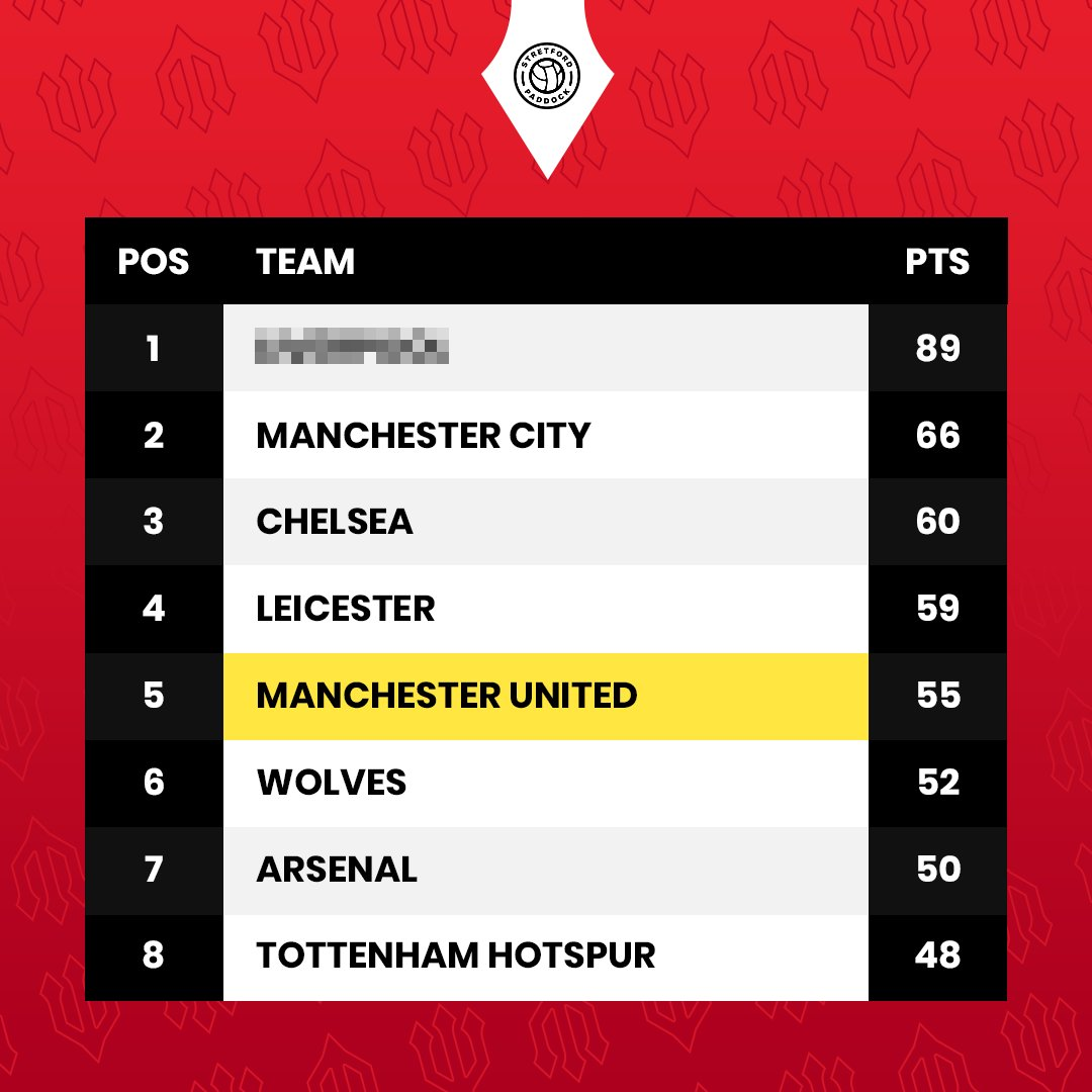 Current standings before we play #ARSLEI #CHECRY  #MUFC https://t.co/Jrs2vOEMtY