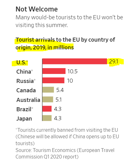 Something interesting is happening: Americans are staying home this summer & not roaming around Europe. Did you know that 29.1 million Americans visited Europe in 2019 & that's more than Chinese + Russian + Canadian tourists combined.  The current account deficit less negative? https://t.co/DGi6teNw2F