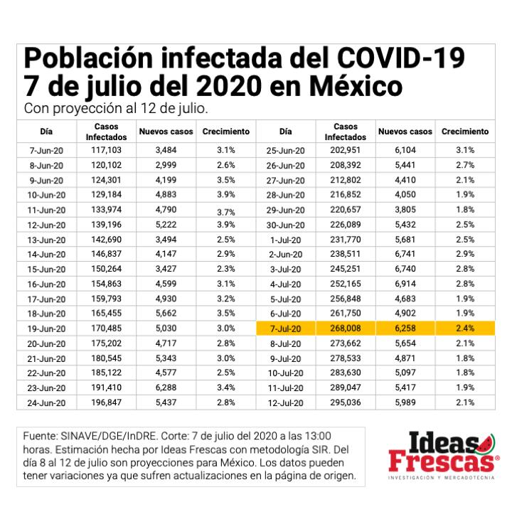 Análisis predictivo COVID-19 al 7 de julio de 2020 elaborado por Ideas Frescas utilizando la analítica de datos. Parte 2 #investigaciondemercados #data #analiticadedatos #datos #analitica #bigdata #bigdataanalytics #marketresearcher https://t.co/fp4avU9Rp1