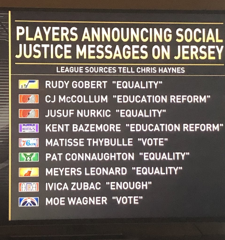 Update: A few NBA players have announced the messages they will display on their jersey, via @ChrisBHaynes. https://t.co/XCxffFMKuS