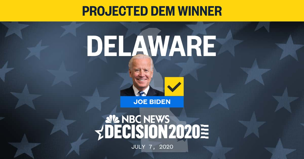 JUST IN: Joe Biden wins Delaware Democratic Primary, NBC News projects. nbcnews.to/2O6Ji1j (corrects: state)