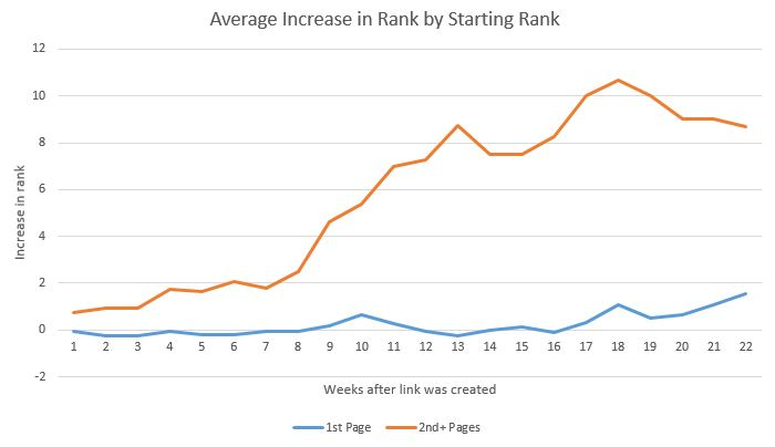 For instance, the farther back you are in the rankings, the longer it takes to increase your position with link building?  Read more https://lttr.ai/TeSI #SearchEngineOptimization #Optimization #Google #SEO #Marketingpic.twitter.com/O4wOEo6jNR