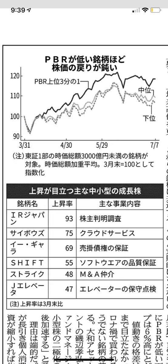 レーザーテック 株価 予想