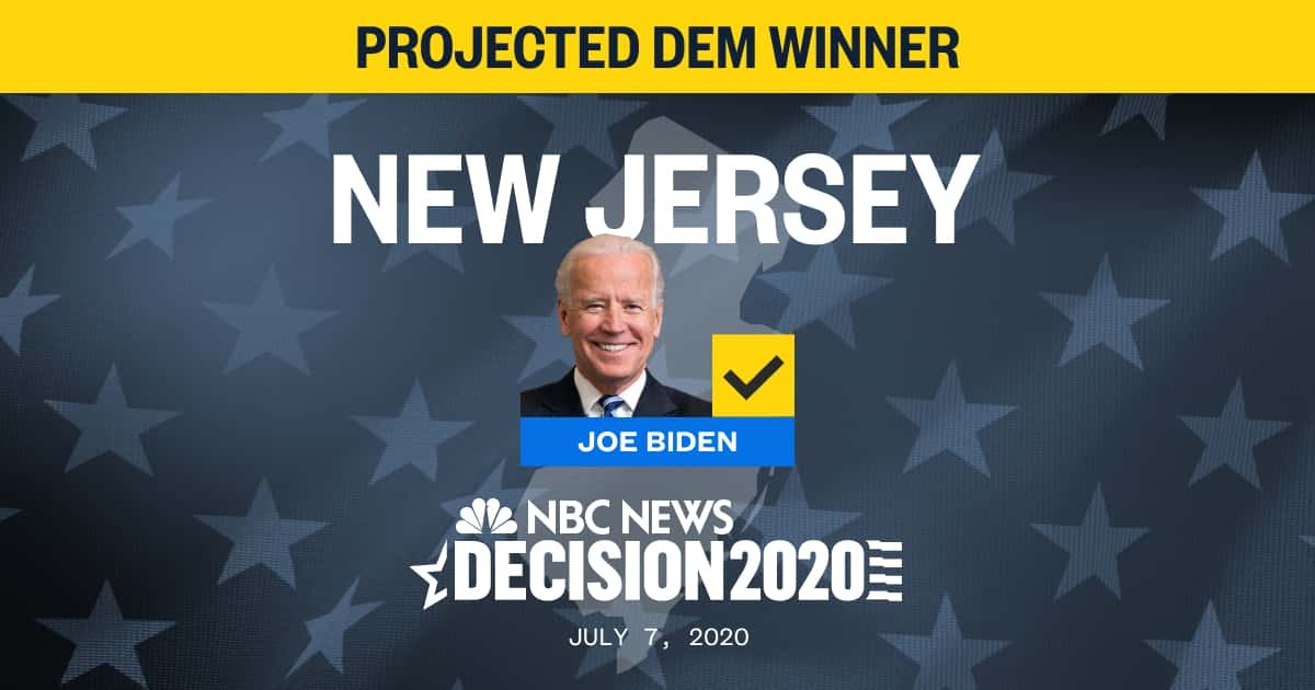 JUST IN: Joe Biden wins New Jersey Democratic Primary, NBC News projects. nbcnews.to/2OayTBH