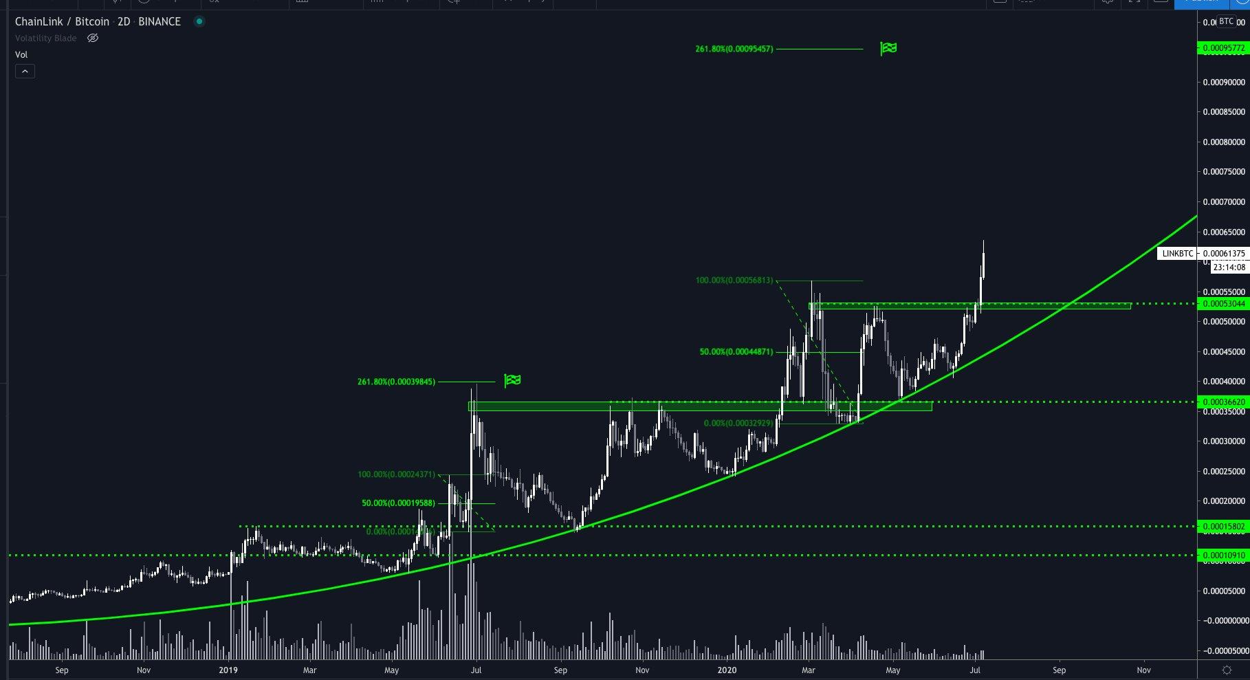 Chainlink/Bitcoin