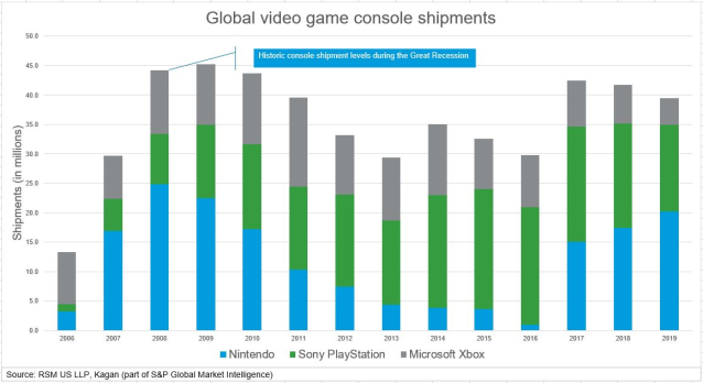 Check out an article I wrote on the upcoming and highly anticipated #Sony #PlayStation5 and #Microsoft #XboxSeriesX gaming console, and how this will further lift the overall #videogaming and #esports sector. https://rsm.buzz/2O4HENQpic.twitter.com/LUwiRd6AuY