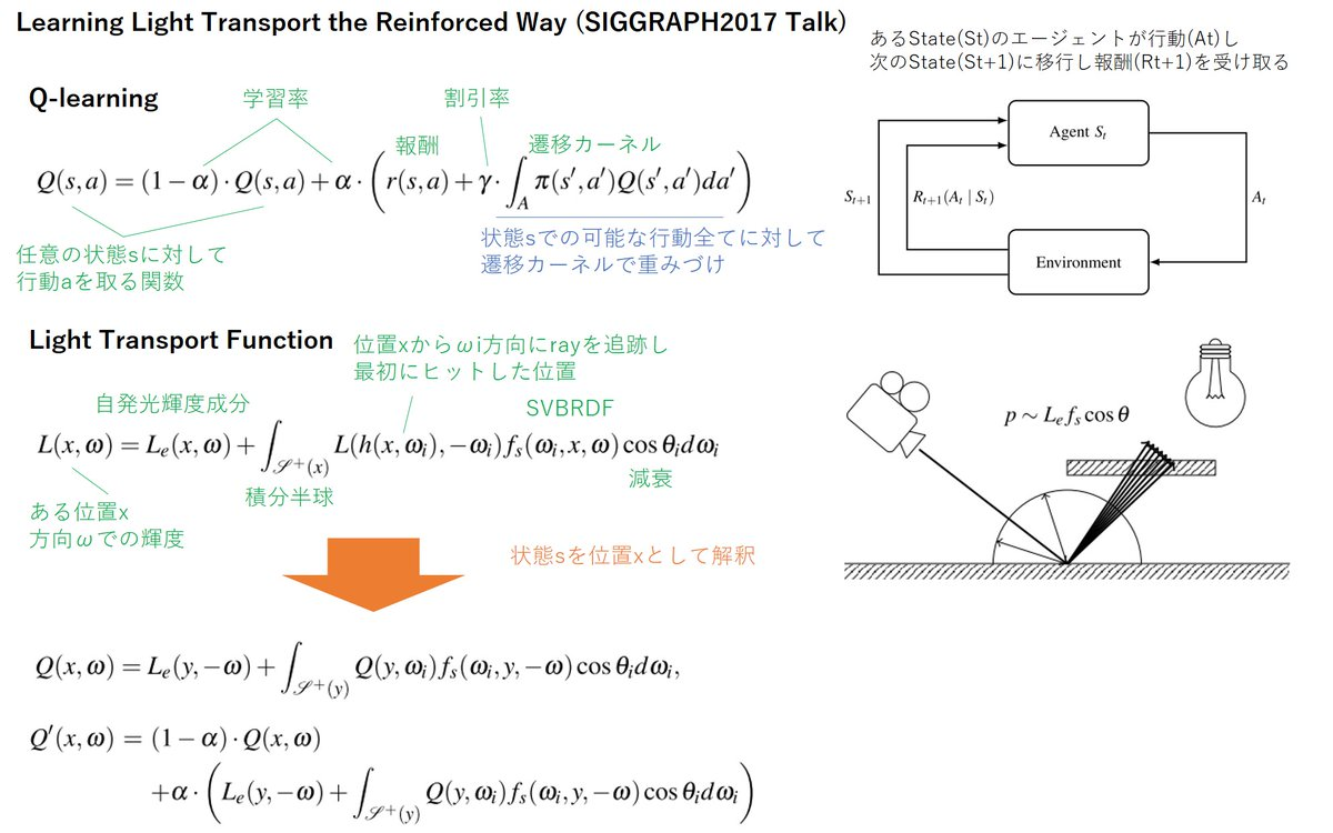 強化学習の式とレイトレーシングにおける光輸送(Light Transport)の方程式が、実は深く関連した積分方程式であることが示されている。次いで、経路空間をサンプリングしつつ重要度を強化学習するアプローチを提案。SIGGRAPH2017 Talk。
