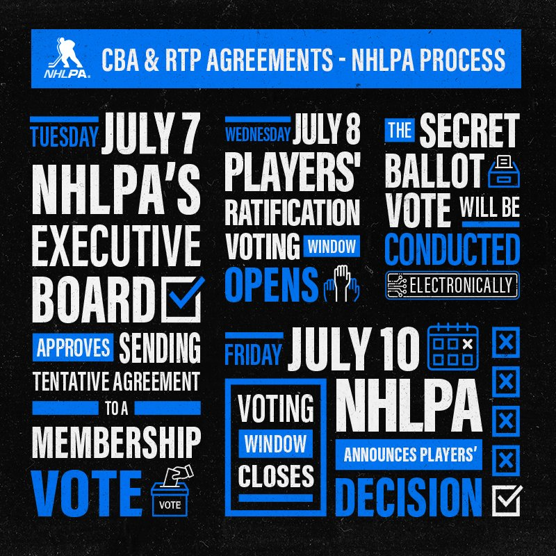 The NHLPAs Executive Board has approved the tentative CBA and referred it to the NHLPA Membership for a ratification vote.