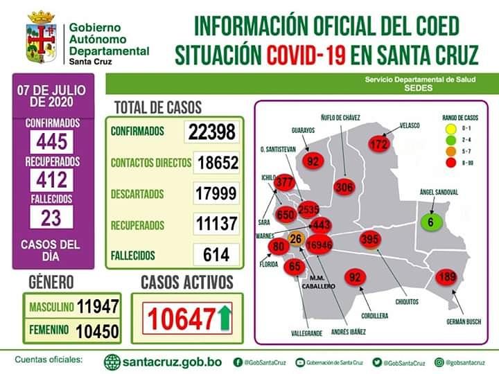 #BuenosDíasSantaCruzInformando #Datos: Durante la jornada de hoy se registraron 445 casos confirmados a Covid-19, sumando a 22.398 hasta la fecha. Asimismo, cabe resaltar la situación alentadora de tener 412 pacientes recuperados. #NoticiasTVU https://t.co/DjlLDd7Z3v