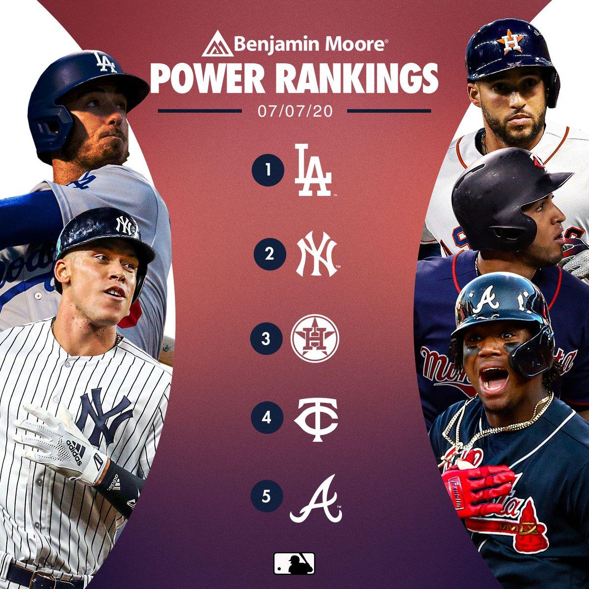 Power rankings are here. How'd we do? atmlb.com/2BQz3M5 (MLB x @Benjamin_Moore)