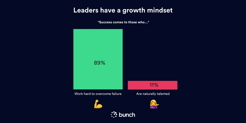 Successful leaders have a growth mindset. Are you willing to work hard to overcome setbacks, obstacles and failures?  #leadership #growthmindset pic.twitter.com/wuMe7GSFnV