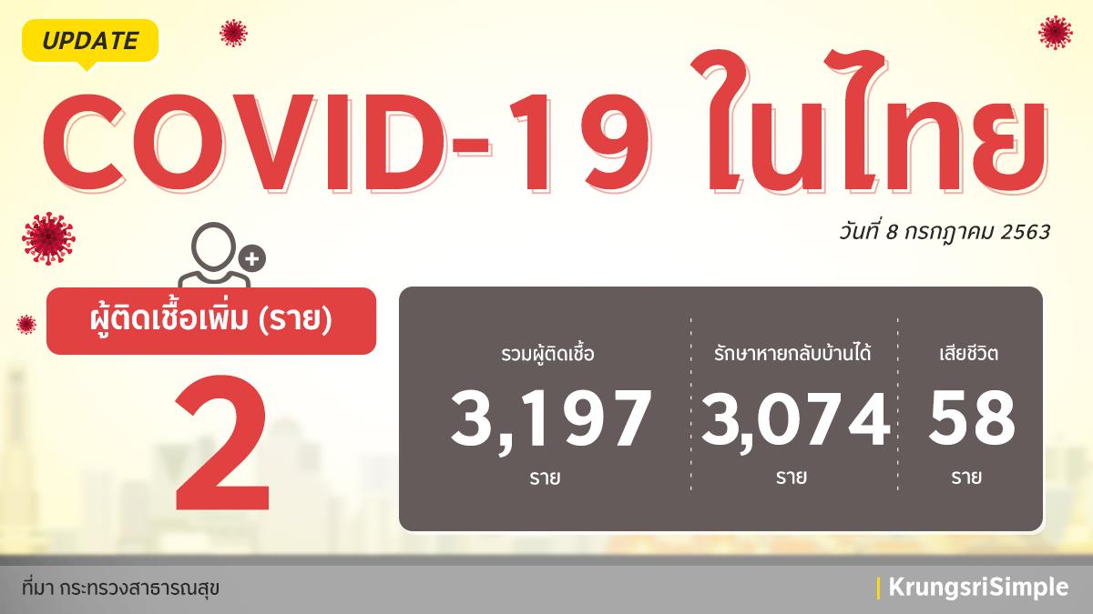 อัพเดทสถานการณ์ COVID-19 ในประเทศไทย ประจำวันที่ 8 กรกฎาคม 2563 พบผู้ติดเชื้อ 2 ราย โดยเป็นผู้ที่มาจากประเทศอินโดนีเซีย 1 ราย และอินเดีย 1 รายและอยู่ใน State Quarantine ทั้งหมดค่ะ ขอให้ทุกคนดูแลสุขภาพกันด้วยนะคะ  #กรุงศรีอยู่นี่นะ #ความห่วงไม่เคยห่าง #KrungsriSimple https://t.co/IMInHTDEaa