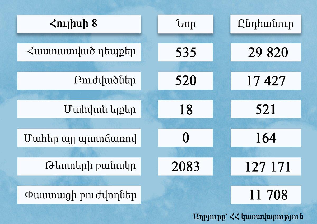 Վերջին մեկ օրում #Հայաստան-ում հաստատվել է   ‼️ 535 նոր դեպք ‼️ 520 հոգի ապաքինվել է ‼️ 18 հոգի մահացել է․ 18-ը՝ կորոնավիրուսից, 0 ՝ «այլ պատճառներով»  📢 Փաստացի (տնային պայմաններում կամ հիվանդանոցներում) բուժում է ստանում 11 708 պացիենտ:  #COVID19 #Armenia #կորոնավիրուս https://t.co/SI7yJXiYev