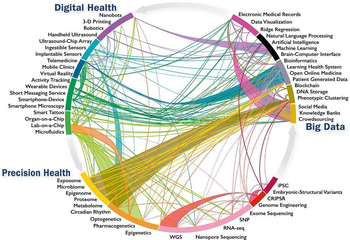 #insurtech #eHealth - Roadmap for #innovation #Wearables #AI #MachineLearning #NLP #DeepLearning #blockchain #fintech #BigData #VR #Telemedicine #IoT #Robotics #nanobots #OpenData #crowdsourcing #socialmedia #DNAstorage