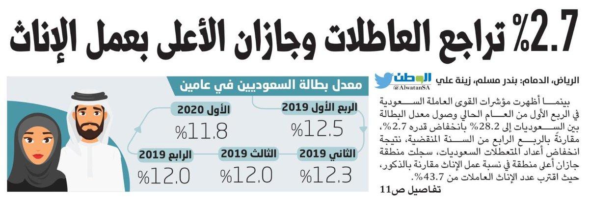 %2.7 تراجع السعوديات العاطلات و #جازان الأعلى في عمل الإناث https://t.co/r94I6AdkY4 https://t.co/5Q64sTeme5