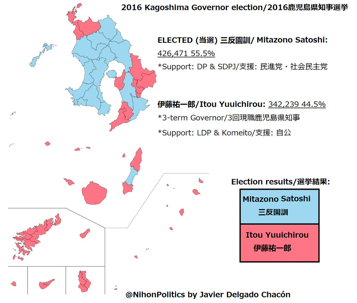🏖️🎋Kagoshima as always been one of those prefectures I'd like to visit, being in the geographical fringes of the country.  Supported by the old 民進党 & 社民党, Gov. Satoshi defeated the experienced Yuuichirou in 2016. Now they'll face again but things have been turned around. https://t.co/342dhilckB