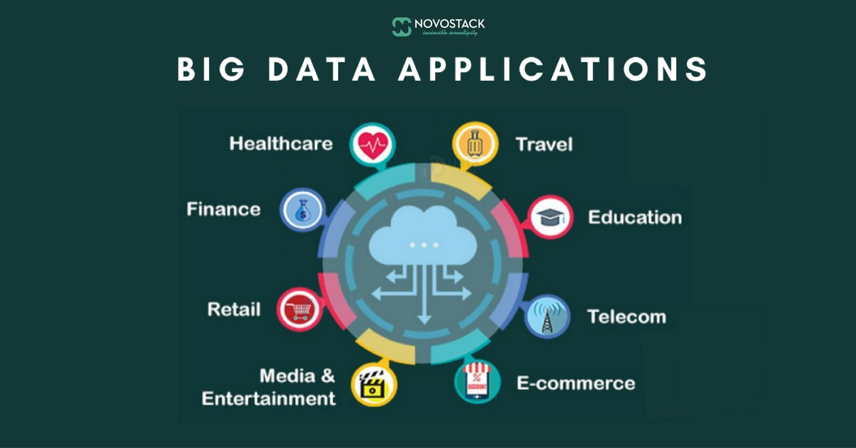 Top 10 Big Data Applications Across Industries  #bigdata #datascience #machinelearning #technology #ai #artificialintelligence #data #iot #analytics #dataanalytics #deeplearning #python #tech #innovation #business #programming #cloudcomputing #cloud #blockchain #NovoStackpic.twitter.com/8lrEe6mp5X