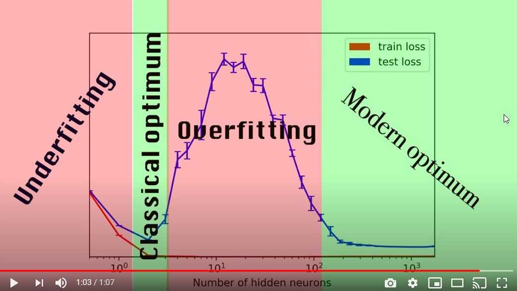 Deep Double Descent (OpenAI): Classical #MachineLearning vs. Modern #DeepLearning buff.ly/2V298Y6 [@arxiv Paper] #AI Cc @DeepLearn007 @SpirosMargaris @andi_staub @KirkDBorne @schmarzo @rwang0 @dhinchcliffe @Fisher85M @jblefevre60