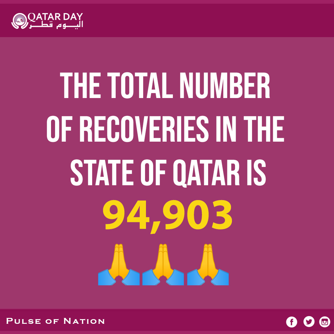 Thank you doctors, nurses, and all healthcare workers in Qatar. 🙏🙏🙏 94,903 people have recovered from COVID-19 in Qatar.  #Qatar #COVID19 #Coronavirus #qatarday https://t.co/h91lEvl6kB