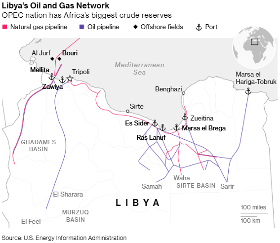 #Libya warns that damage to its #oil facilities from the civil war could last for years. The #OPEC member may only be able to produce 650,000 barrels a day by 2022 without rapid maintenance and repairs. https://t.co/wwsYCbnI0p @S_Elwardany @middleeast @BloombergNRG https://t.co/UxzQOl2aJY