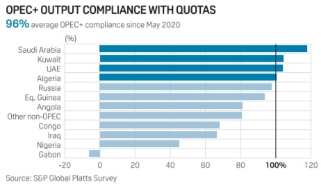 ICYMI yesterday, we released our @PlattsOil #OPEC+ survey production survey showing deep cuts in June led by OPEC's core Gulf members #OOTT https://t.co/ul0odwdc15 https://t.co/USrHd3blUp https://t.co/wd7Qw3d79j