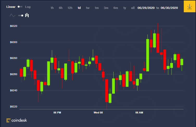 Price analysis 8, July Bitcoin, ethereum, litecoin, XRP and BCH. https://coinup24.com/price-analysis-8-july-bitcoin-ethereum-litecoin-xrp-and-bch/…pic.twitter.com/ofO9SaMWLg