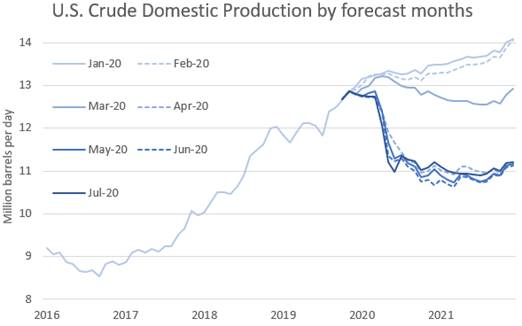 #OIL - Growing concerns regarding the alarming situation in the #US caused by the #COVID19 outbreak have offset the strong commitment of #OPEC+ members which has already significantly tightened physical crude markets. https://t.co/WY1qrD3QvM