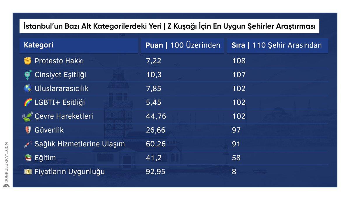 Z Kuşağı İçin En Uygun Şehirler Araştırması'nda İstanbul 110 şehir arasında 104. sırada.  🔗 https://t.co/LsJH4R2K4u https://t.co/PUB6iCqmgl