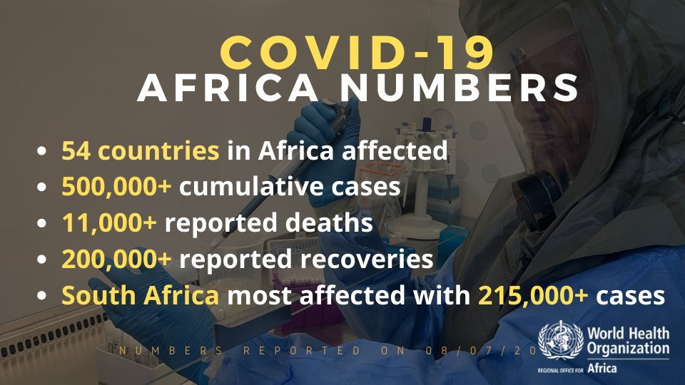 More than 500,000 cases of #COVID19 have been confirmed in #Africa. Concerns are mounting over countries that have experienced sharp rises in cases –  with numbers more than doubling in 22 countries over the past month.   🔗https://t.co/PKENO999Bp https://t.co/Ks1w8QEzq2