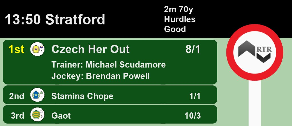 13:50 @StratfordRaces 1st Czech Her Out 8/1 2nd Stamina Chope 1/1 3rd Gaot 10/3 A Win for @michaelscu and @brendanp1995 Full Results here: web.ratingtheraces.com/races/2020-07-… #HorseRacing #Results