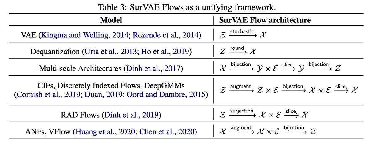 SurVAE Flows: Surjections to Bridge the Gap between VAEs and Flows  逆方向の計算を確率的に行うことで全射なレイヤーを導入するSurVAE FlowsはVAEやFlowを統合した枠組みと見なせる.maxやabs, sortが導入可能で実験ではpoolingもflowsに取り込んでいる.