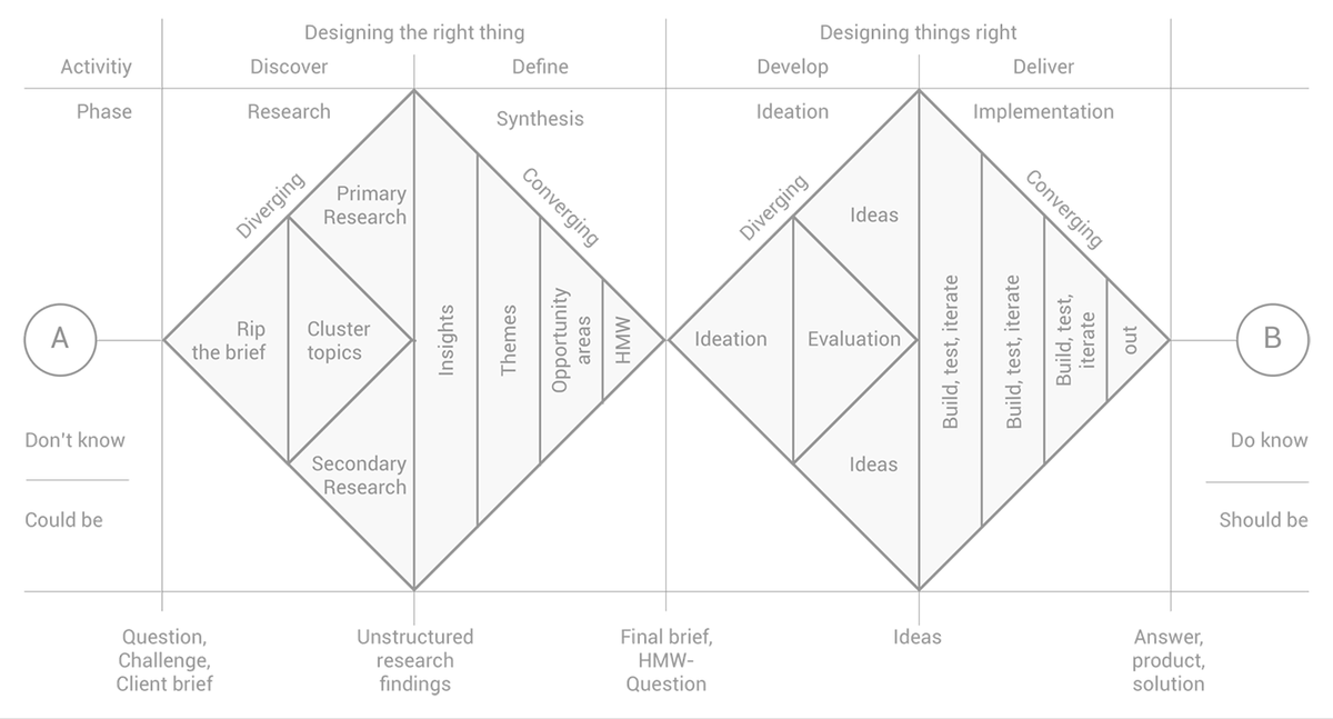 How Nondesigners Contribute to Designing the Right Things By Jacopo Cargnel for @uxmatters  https://www.uxmatters.com/mt/archives/2020/07/how-nondesigners-contribute-to-designing-the-right-things.php…  #UserExperience #usercentric #Usability #interactiondesign #UserInterfaces #DesignThinking #userresearch #design #ProductDesign #uxdesign #uxpic.twitter.com/UsdahPmYP7