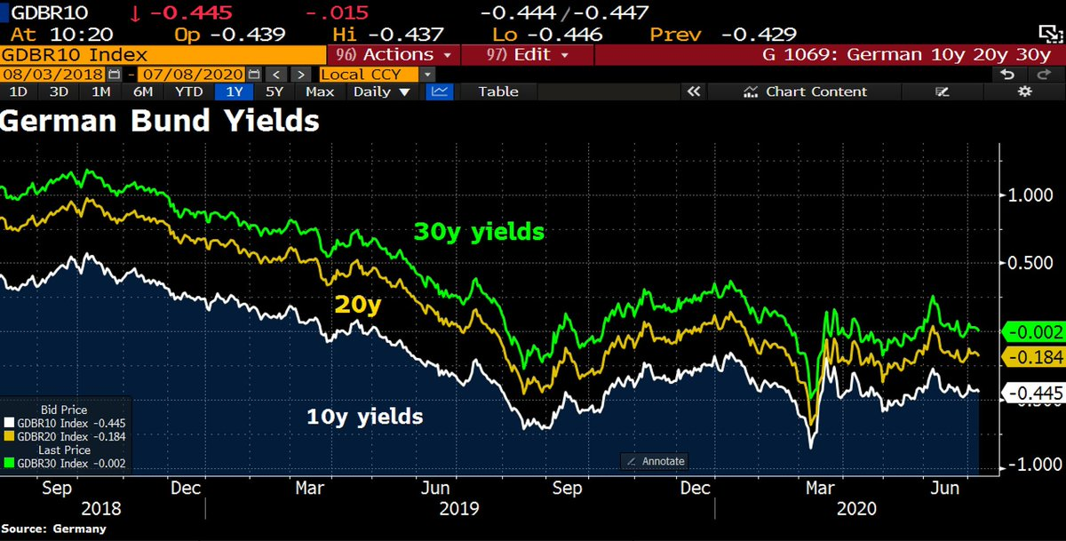 #German Bunds rise. The entire yield curve (out to 30yrs) now in negative territory again.   #coronavirus #TREASURE #COVID19 #DowJones #nifty