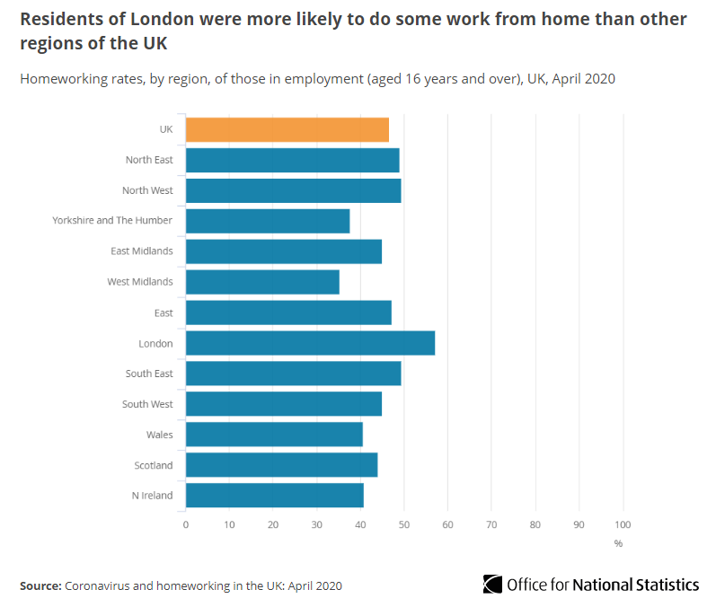 In April 46.6% of those in employment did some work at home. Of those, 86.0% did so due to the #coronavirus pandemic.   Londoners had the highest rate of homeworking