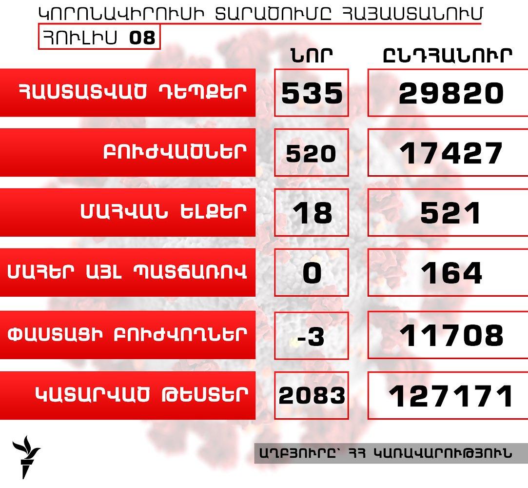 Հայաստանում կորոնավիրուսի դեպքերի թիվն աճել է 535-ով, բուժվածներինը՝ 520-ով, գրանցվել է մահվան ևս 18 դեպք  https://t.co/rbzgbrIY2L https://t.co/sqDeoTOkHI