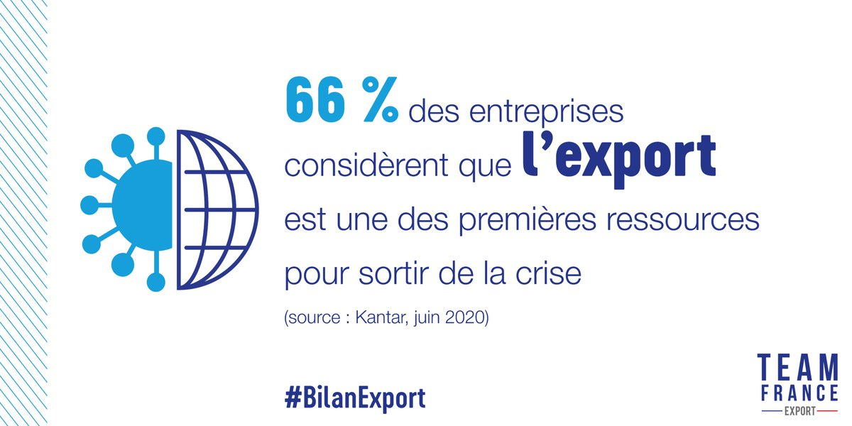 #BilanExport Malgré le #COVID19, se projeter à l'international reste une priorité pour les entreprises françaises. En cette période de crise, les conseillers #TeamFranceExport en région et dans le monde sont mobilisés pour fournir aux entreprises une vision précise des marchés. https://t.co/jE8xNaNnZV