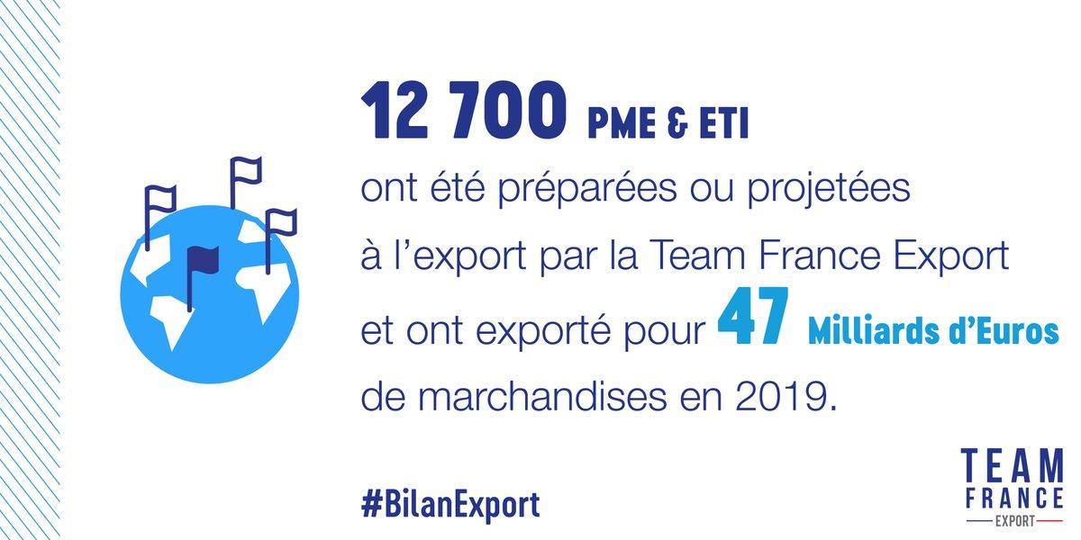 #BilanExport 20% du chiffre d'affaire #Export des PME et ETI en #France est réalisé par les entreprises projetées à l'international par la #TeamFranceExport. 58% de ces entreprises ont abordé un nouveau marché avec l'aide de nos conseillers. https://t.co/0dIdM4U8RO