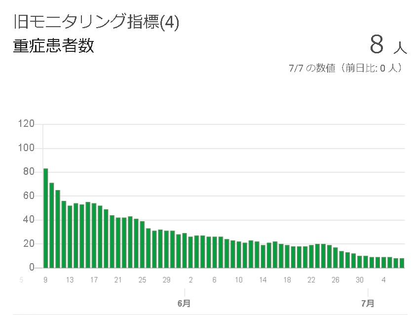 病気になって療養してる人の総数が都内で8人日本全国で36人しかいないウイルス?のために、日本の全国民が生活を犠牲にして警戒し、恐れているってこれはなにかの悪夢ですか?誰か教えて!