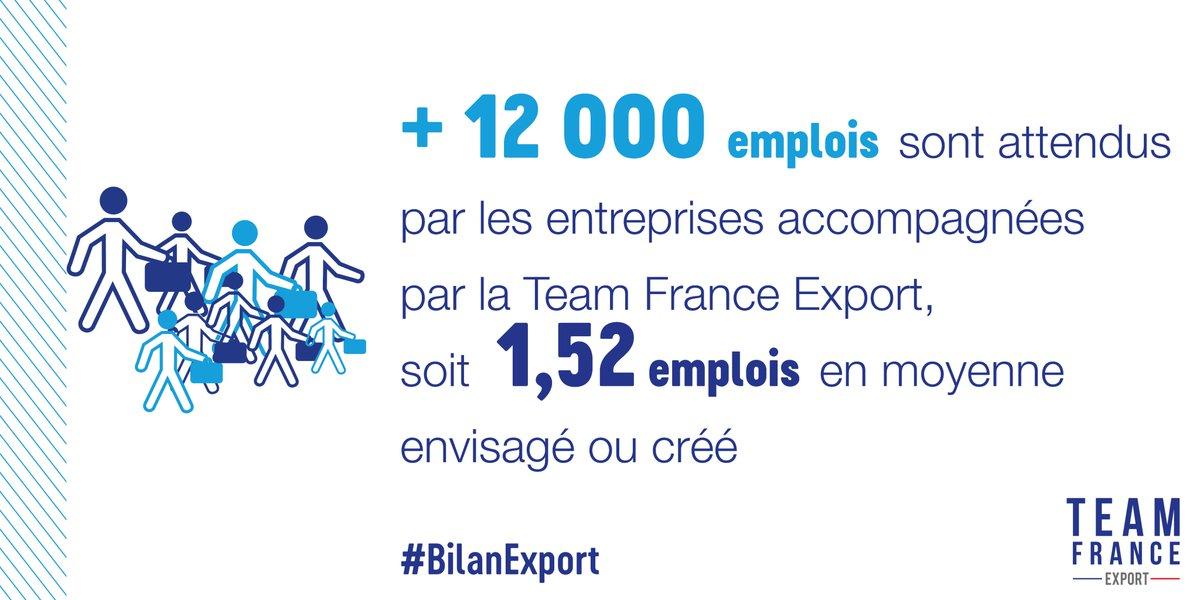 #BilanExport Les entreprises projetées à l'international par la #TeamFranceExport génèrent une augmentation de chiffre d'affaire export (+2,19Mds€) et engendrent une création d'emplois significative sur le territoire national https://t.co/YhRYqRUXbW