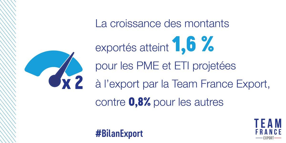 #BilanExport La croissance du chiffre d'affaires #Export des PME et ETI françaises en 2019 projetées par la #TeamFranceExport est deux fois plus rapide. La TFE est mobilisée pour la phase de #relance. https://t.co/yPgpuomDyB