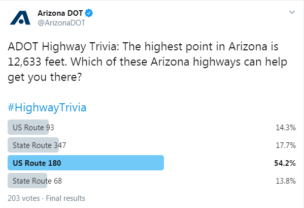 Tonights trivia answer: Humphreys Peak is the highest point in Arizona at 12,633 feet and US 180 can help get you there. US 89 can too! Looks like most of you got that right. Thanks for playing! #HighwayTrivia