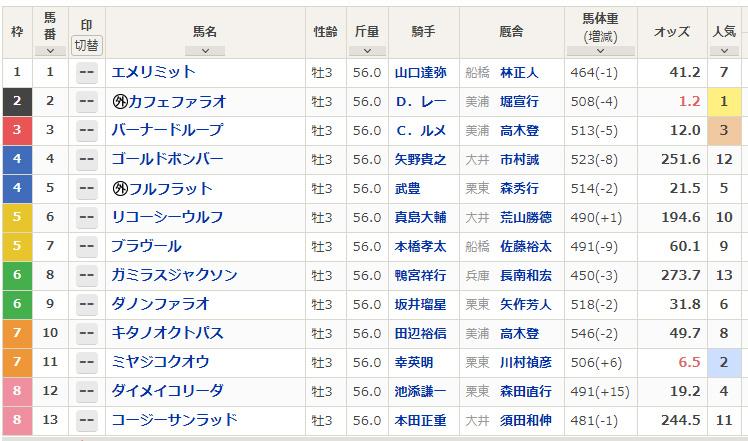 【 #JDD 馬体重】カフェファラオは508kg(-4)、ミヤジコクオウは506kg(+6)、ダイメイコリーダは491kg(+15)。