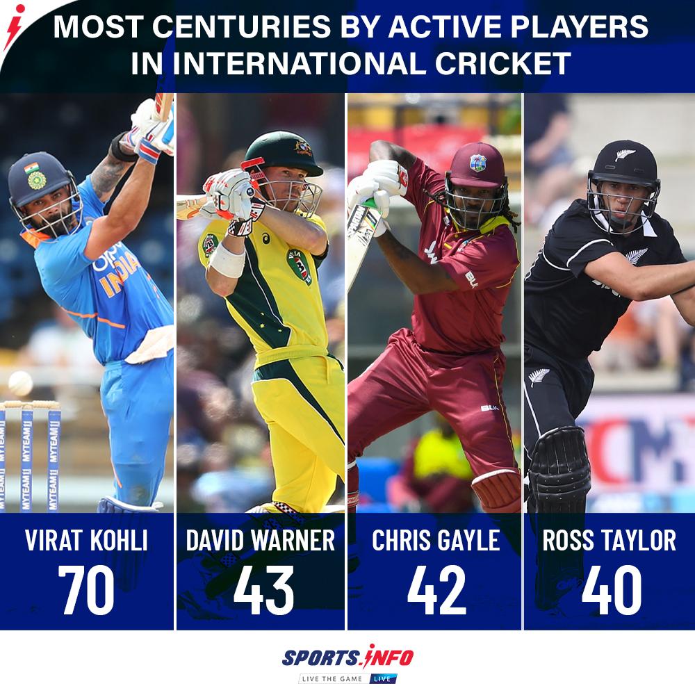 Virat Kohli holds the record among the current players.  . . . #ViratKohli #Record #Stats #SpiritOfCricket #SportsDotInfo <br>http://pic.twitter.com/N6klfNFjlO